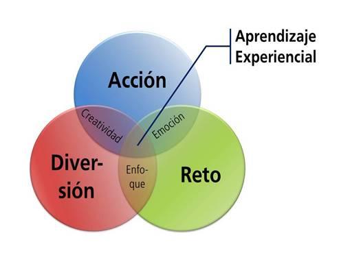 Método Team Building Experiencial